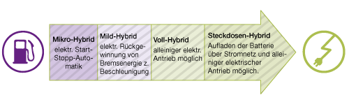 Elektrohybride